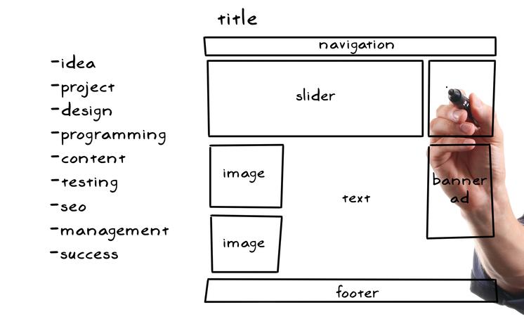 Планиране на Вашия уебсайт